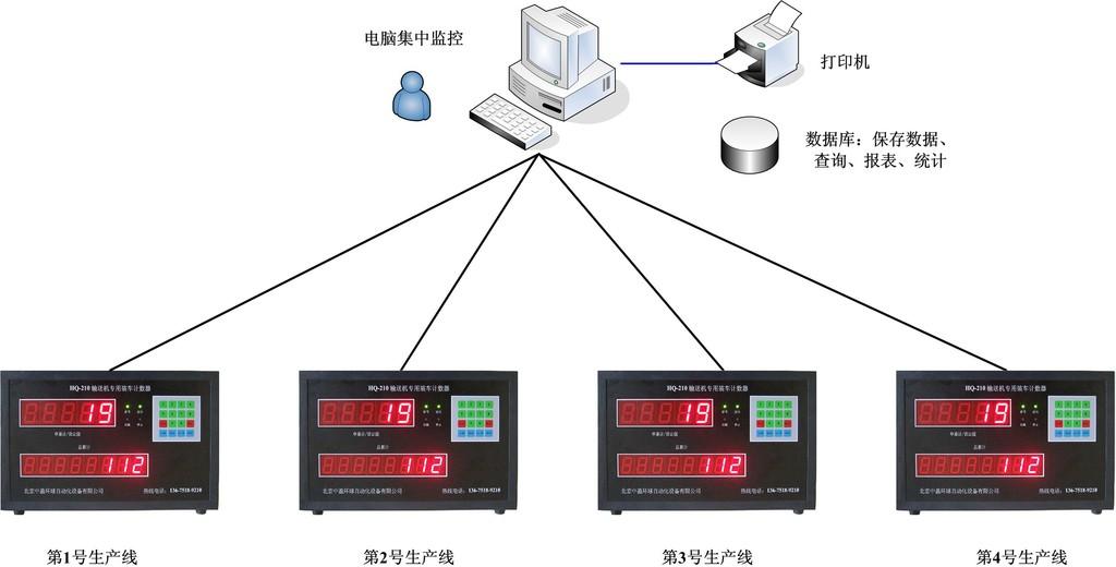 HQ-210智能水泥计数器计算机远程集中控制方案