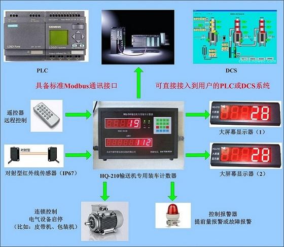 HQ-210袋装水泥计数器支持标准modbus协议